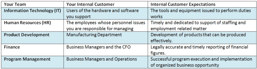 what is internal customer