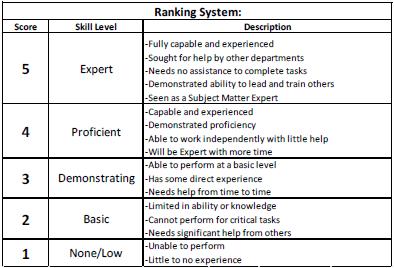 Scoring Matrix Example