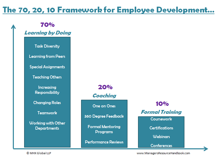 the 70  20  10 rule for developing your employees