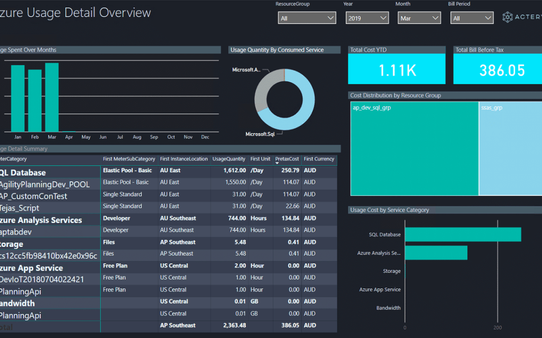Automating Analysis of Azure Resource Consumption in Power BI
