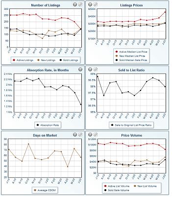 June Real Estate Statistics