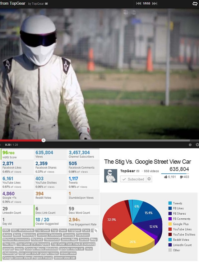 24hr stats Top gear Viral Video