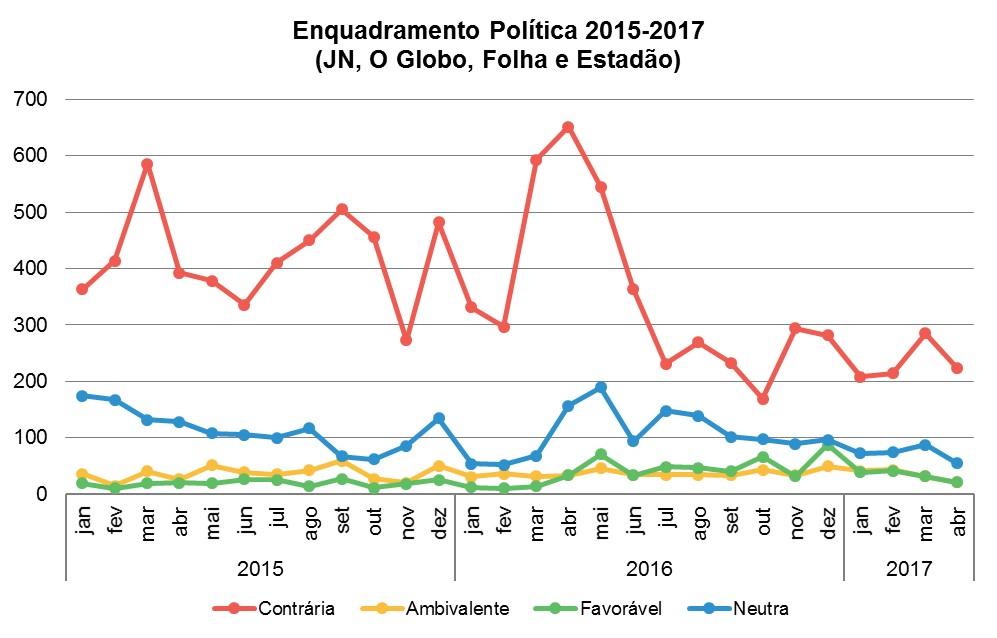 Política 2015-2017