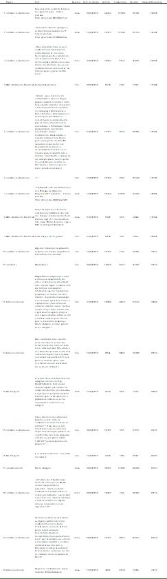 Os 20 posts da tabela acima concentram 12% do volume total de compartilhamentos alcançado pelas 155 páginas ao longo do período.