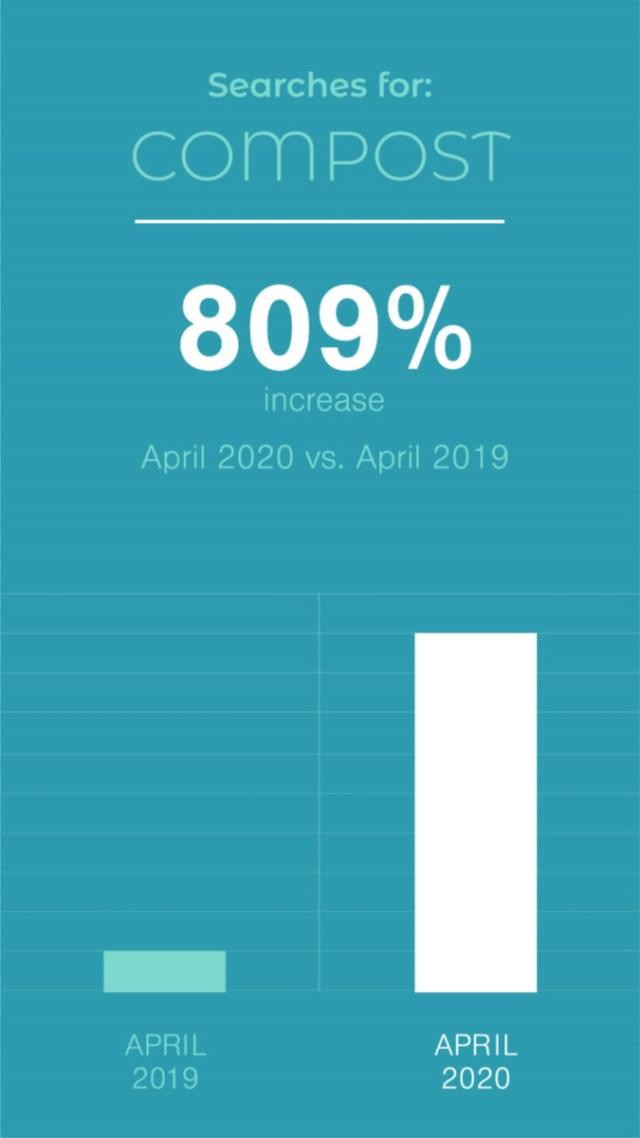 Compost search term graph