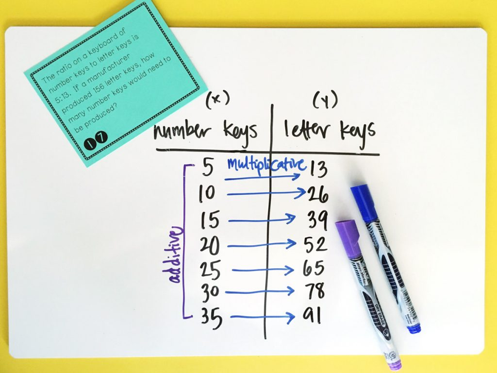 Ratios In The Classroom
