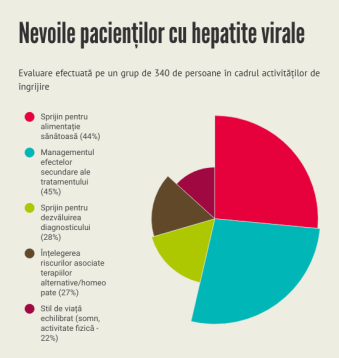 Baylor-hiv-hepatite