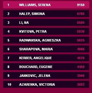 clasament-mondial-tenis-feminin