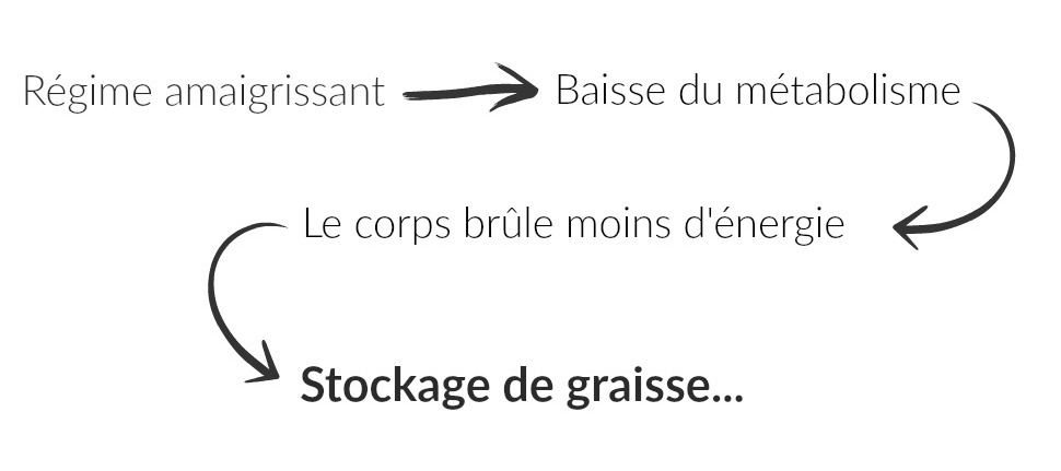 Nouveaux Regimes Amaigrissants - intertapefi.over-blog.com