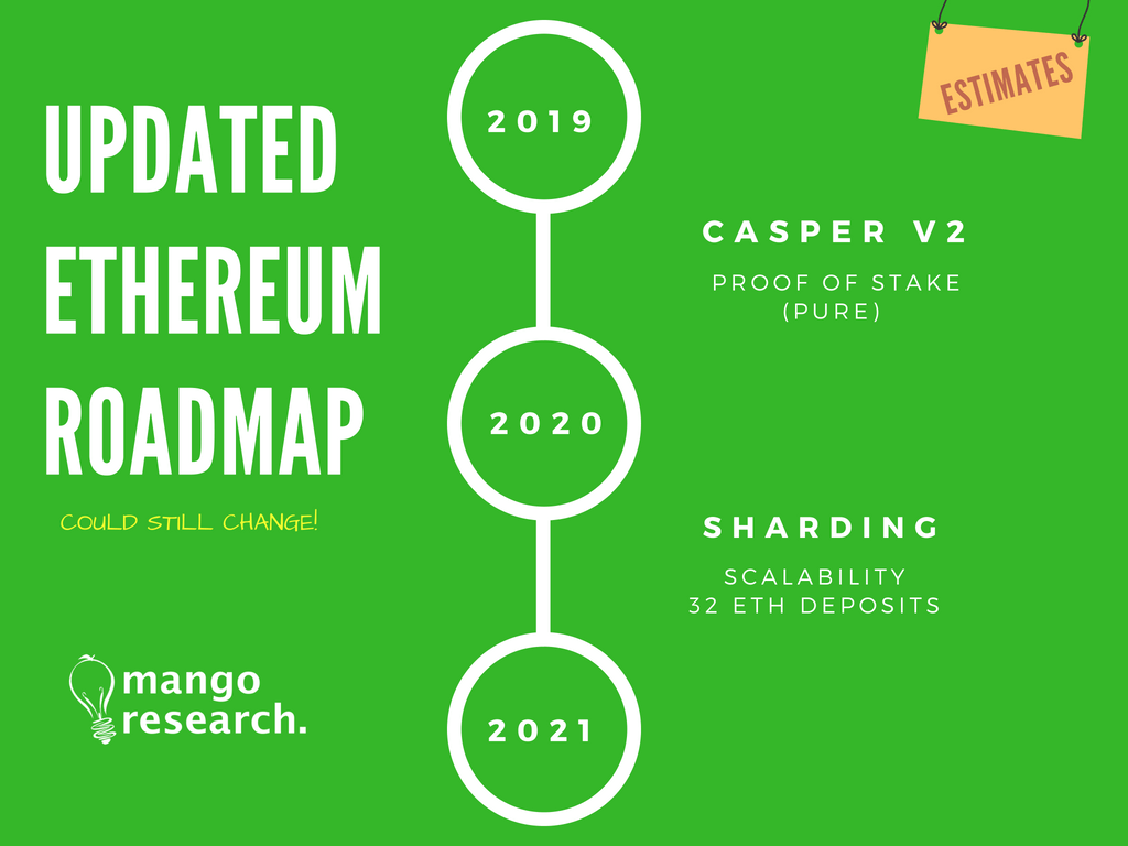Ethereum Casper Release Date Updated 2018 - Infographic & Illustration
