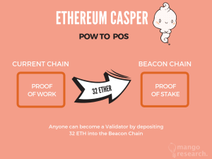 Ethereum Casper PoW to PoW Transition Beacon Chain 32 ETH Deposit