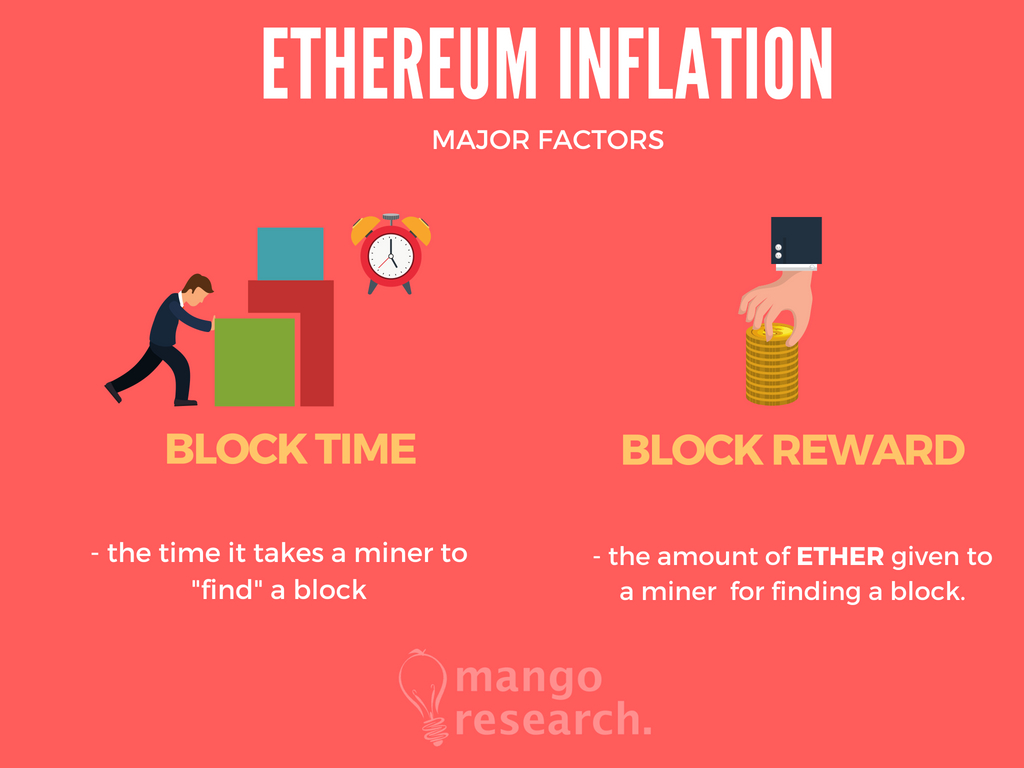 Ethereum-inflation-rate