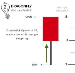 Phase 2 of a Dragonfly doji getting bought up