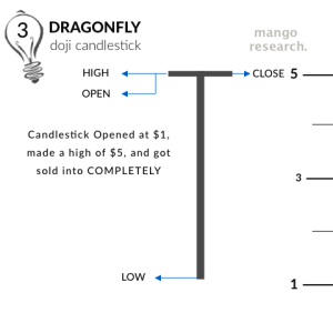 Dragonfly Doji upon candle close