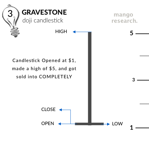 Gravestone Doji upon candle close