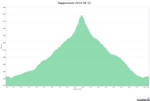 Rappenstein 2014 06 15 Höhenprofil