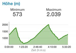 Arlberg - Bielerhöhe Höhenprofil