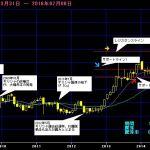 2016年株価予想|日経平均株価の行方を予想(2016年7月更新版)
