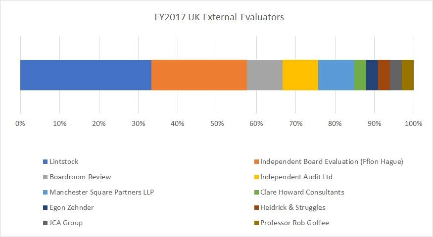 FY 2017 External Board Evaluators
