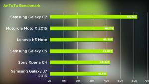 Antutu Benchmark Speed Test Samsung Galaxy C7 vs Galaxy C5