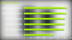 ASus Zenfone 3 Ze520KL vs Samsung Galaxy C5 Antutu Benchmark speed test review ph