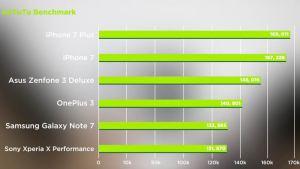 iPhone 7 Plus vs Zenfone 3 Deluxe Antutu Benchmark Review Speed Test