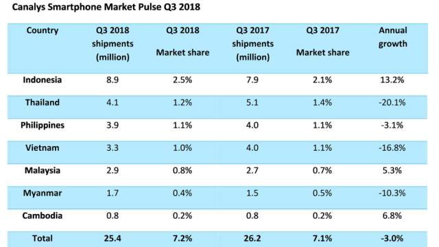 Oppo-Samsung-vivo-Huawei-Asia-market-share-mobile-smartphone-brands-report