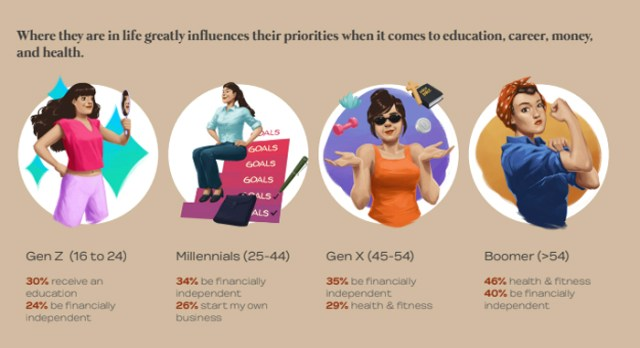 What women want: Financial independence, career, inclusivity