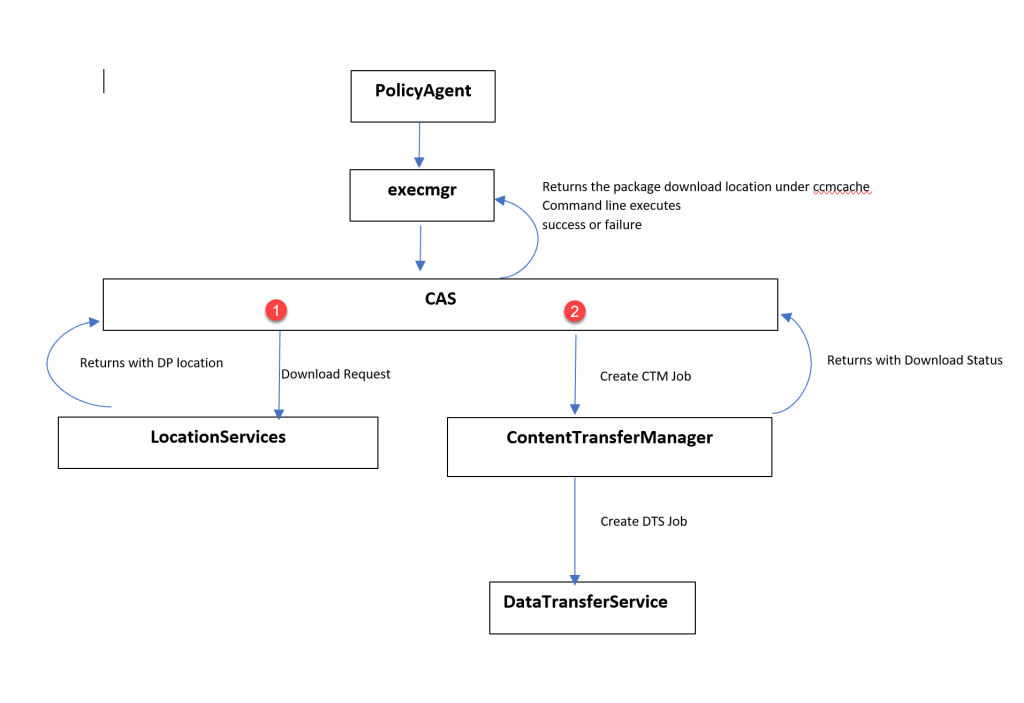 Track SCCM package deployment through client log flow 2