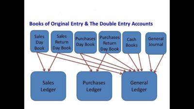 Debit-Credit & books of entry