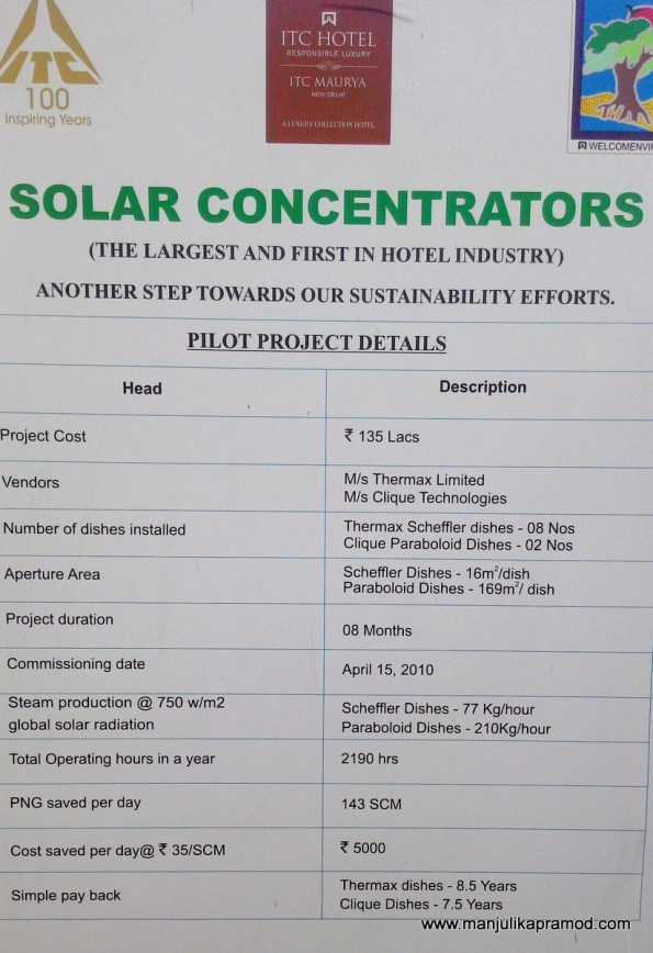 Solar concentrators, Hotel industry, ITC Hotels, Responsible Luxury