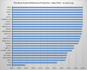 protection_2015-05_android_avtest_en