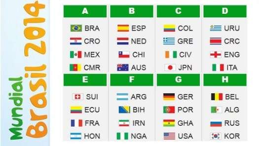 Grupos del Mundial de Brasil 2014. Foto: aporrea.org