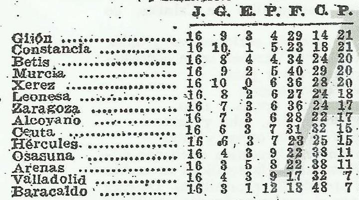 19440123ClasificaciónABC