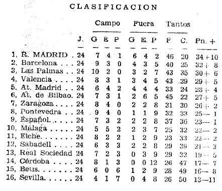 Entrevista Grau y Achucarro 1968 clasificación (NMP) Marca 11-03-1968