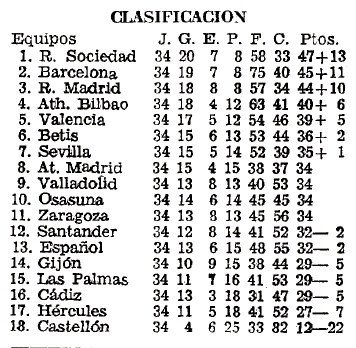 Vuelve el Eurobetis (I) Clasificación Liga 1981-82 ABC 27-04-1982