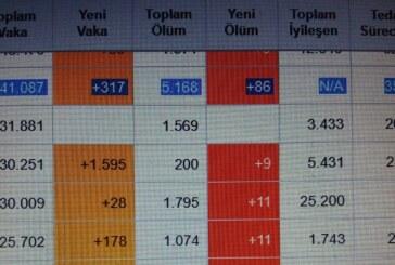 Hollanda'da Kovid-19 nedeniyle ölenlerin sayısı 5 bin 168'e yükseldi