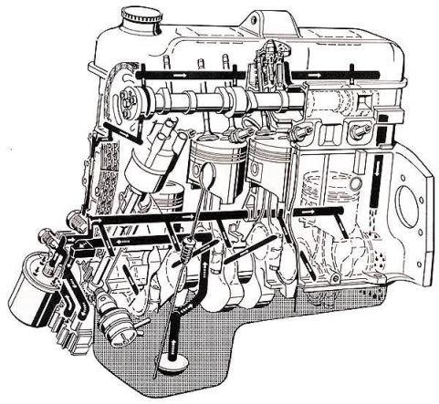 CIH motor olieflow