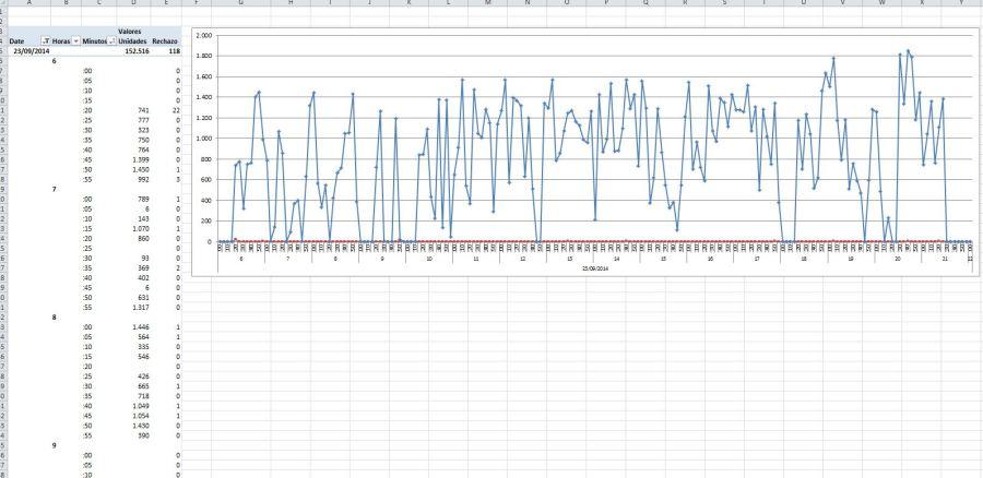 Tabla dinámica y gráfica de la plantilla