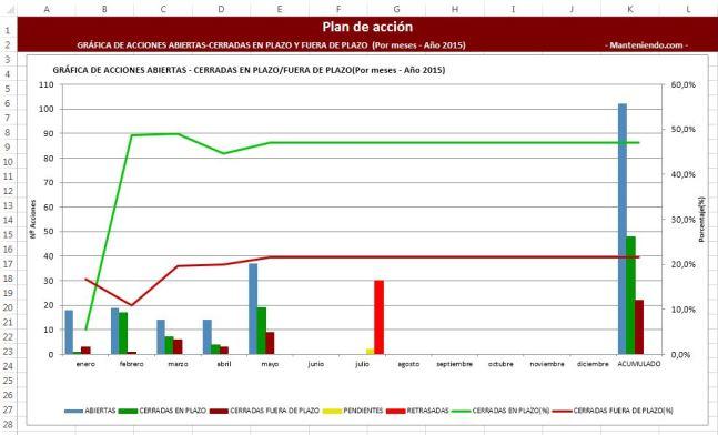Gráfica Excel del PdA