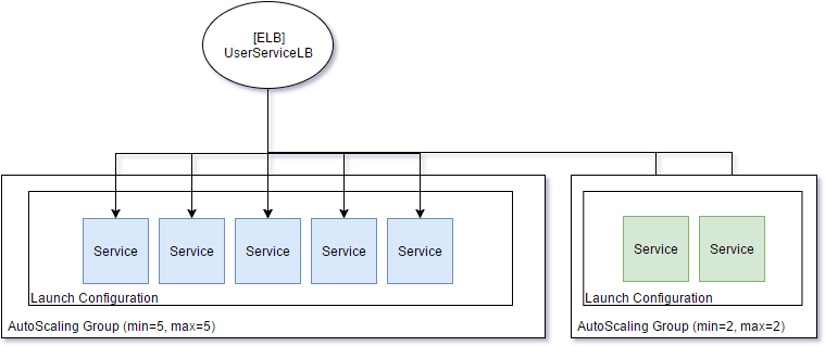 Blue-green deployments on AWS – ManthanHD
