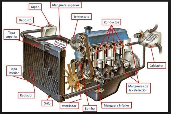 Manual Básico de Mecánica - Elementos que componen un sistema de Refrigeración de un Motor de Auto