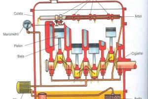 Falla del Sistema de Lubricación de un Motor