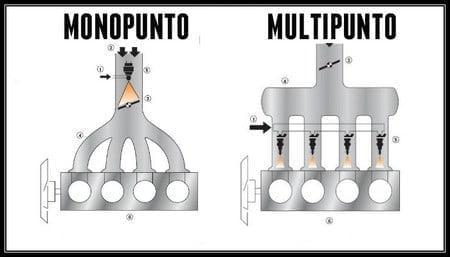 Manual Básico de Mecánica - Motores Monipunto y Multipunto