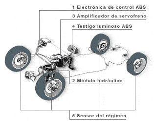 Siatema Antibloqueo Frenos ABS