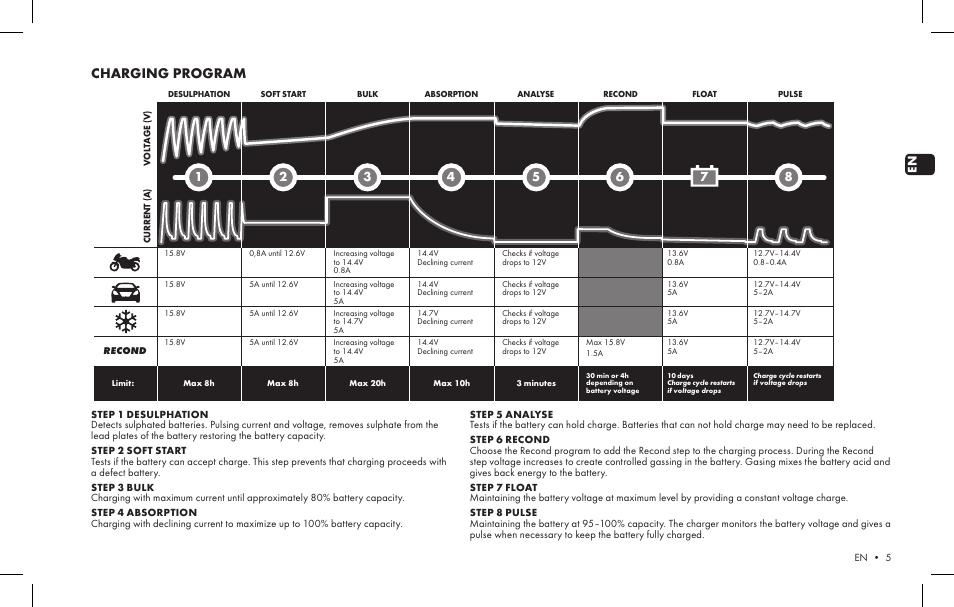 Charging Program Ctek Mxs 5 0 V1 User Manual Page 3 6 Original Mode
