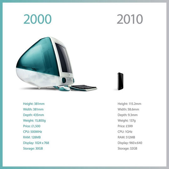 iMac de 2000 frente al iPhone de 2010