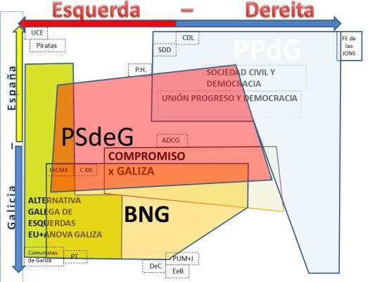 Partidos de las elecciones gallegas 2012 y su orientación política