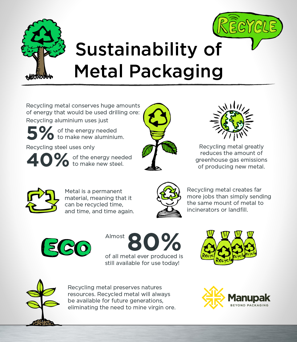 sustainability of metal packaging and how opting for metal containers helps lower emissions and is recyclable