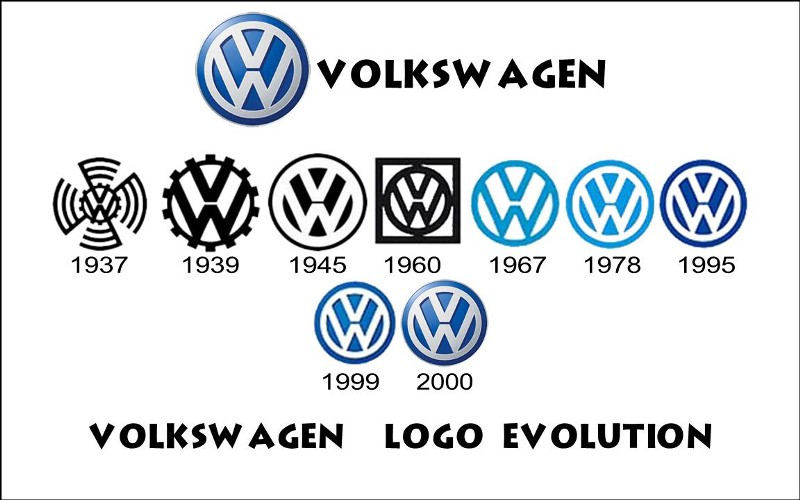 Volkswagen Logo Evolution